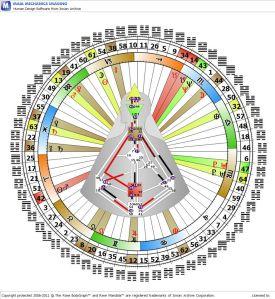 human design olos 360